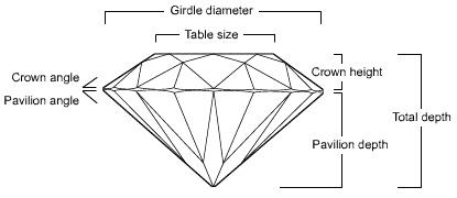 diamond education presented by buccieri 39 s gems & jewelry of oak  : diamond diagram - findchart.co